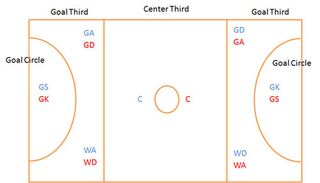 diagram of a netball court and positions